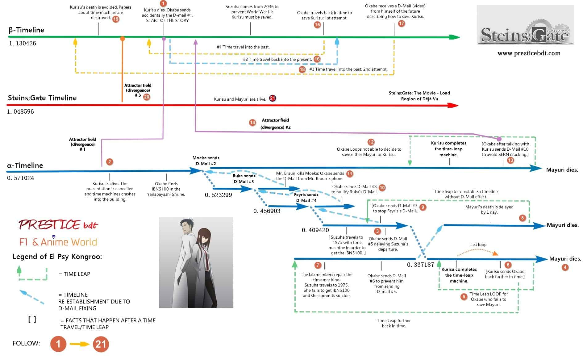 Steins gate timeline Map explained