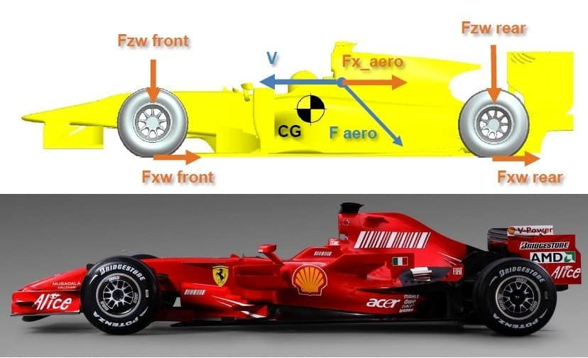 Drag and Downforce F1