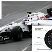 What is caster angle | F1 setup and performance