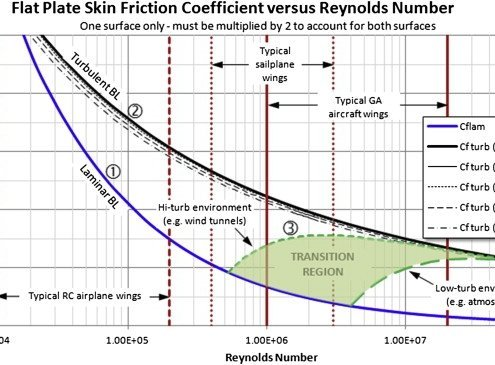 Skin friction coefficient