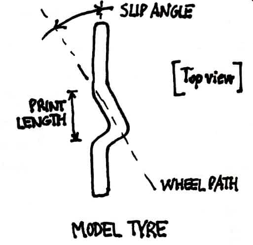 Slip angle of a tyre