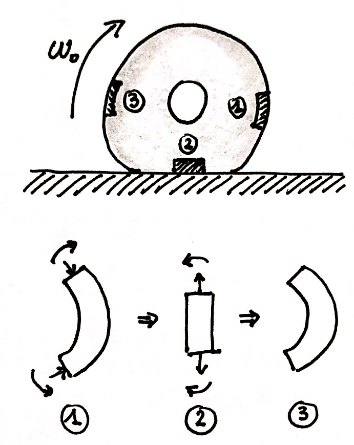 In fig. 3 shows a very schematic illustration of what happens to a piece of tread during its rotation motion.