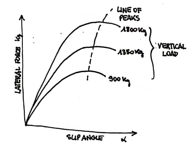 Iso weight curve for lateral grip