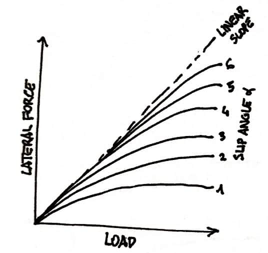 Load vs Lateral Force Tyre behaviour