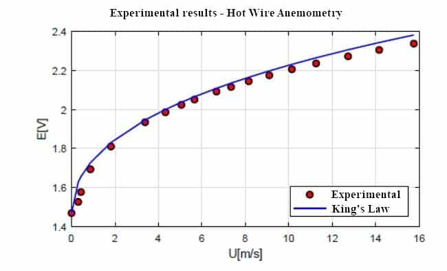 Hot wire anemometry result and king law