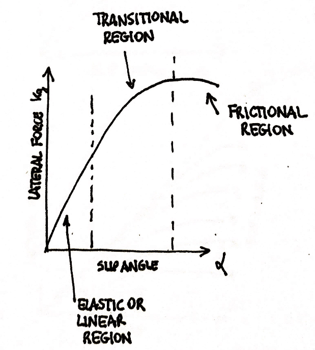slip angle force relation tyre