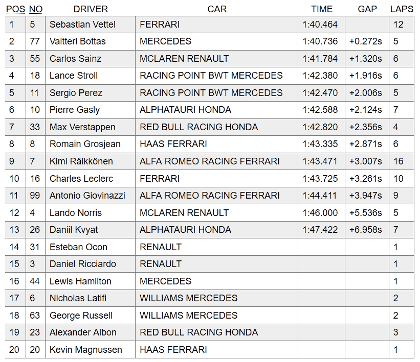 FP2 results F1 hungary