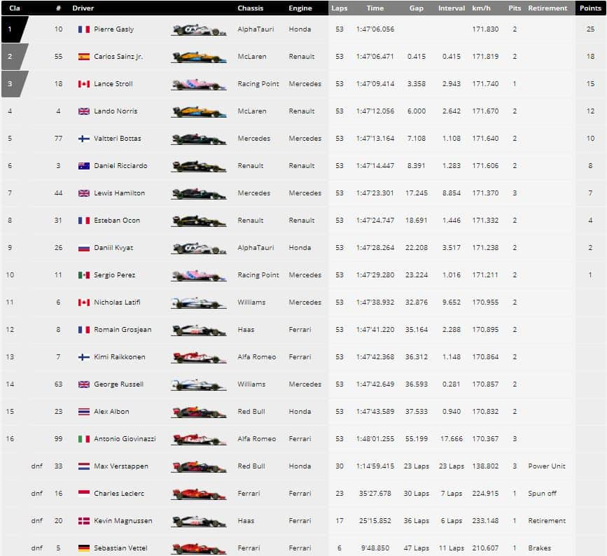 race results monza f1